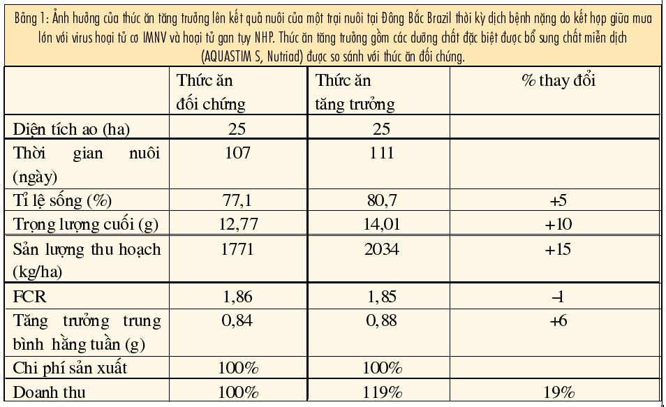 ảnh hưởng thức ăn lên tăng trưởng tôm