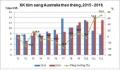 Xuất khẩu tôm Việt Nam sang Australia tăng trong quý IV/2016