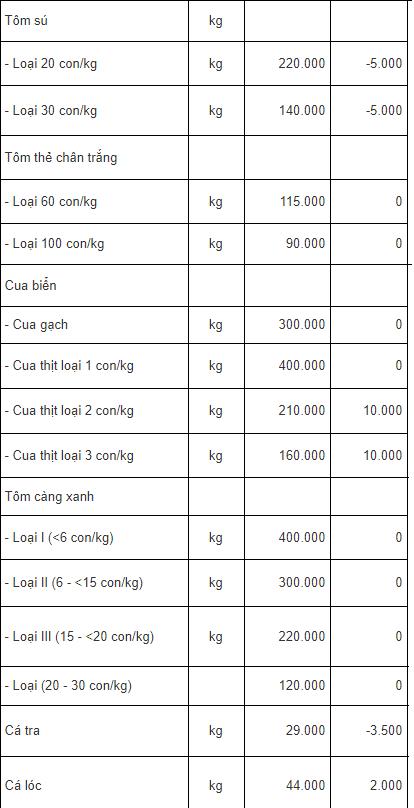 Giá tôm, giá cua ở Trà Vinh
