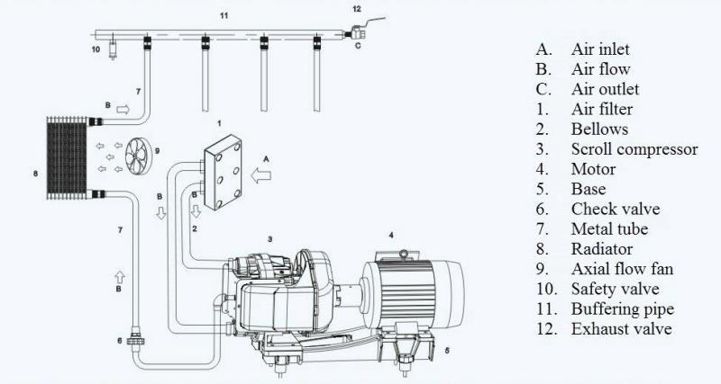 sục khí, sục khí nuôi tôm, máy sục khí, máy thổi khí