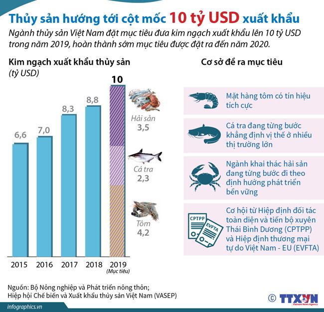 thủy sản, xuất khẩu thủy sản, xuất khẩu tôm, xuất khẩu cá tra, mục tiêu thủy sản