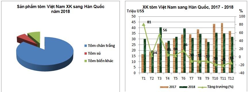 xuất khẩu tôm, thị trường tôm, nuôi tôm,, giá tôm, thị trường Hàn Quốc