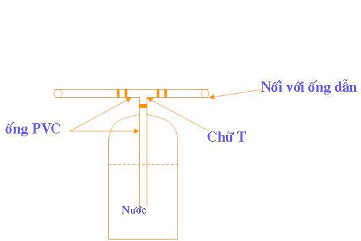 mô hình biogas, xử lý nước thải, xử lý chất thải biogas, hệ thống biogas