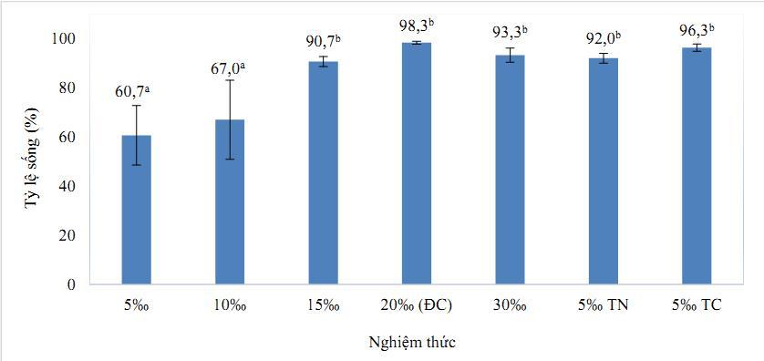 sốc độ mặn, tăng trưởng của tôm, tôm sú, thả giống tôm, thuần dưỡng tôm