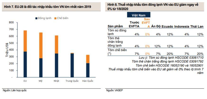 Giá trị xuất khẩu tôm EU