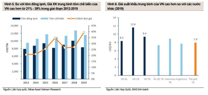 giá xuất khẩu tôm Việt Nam