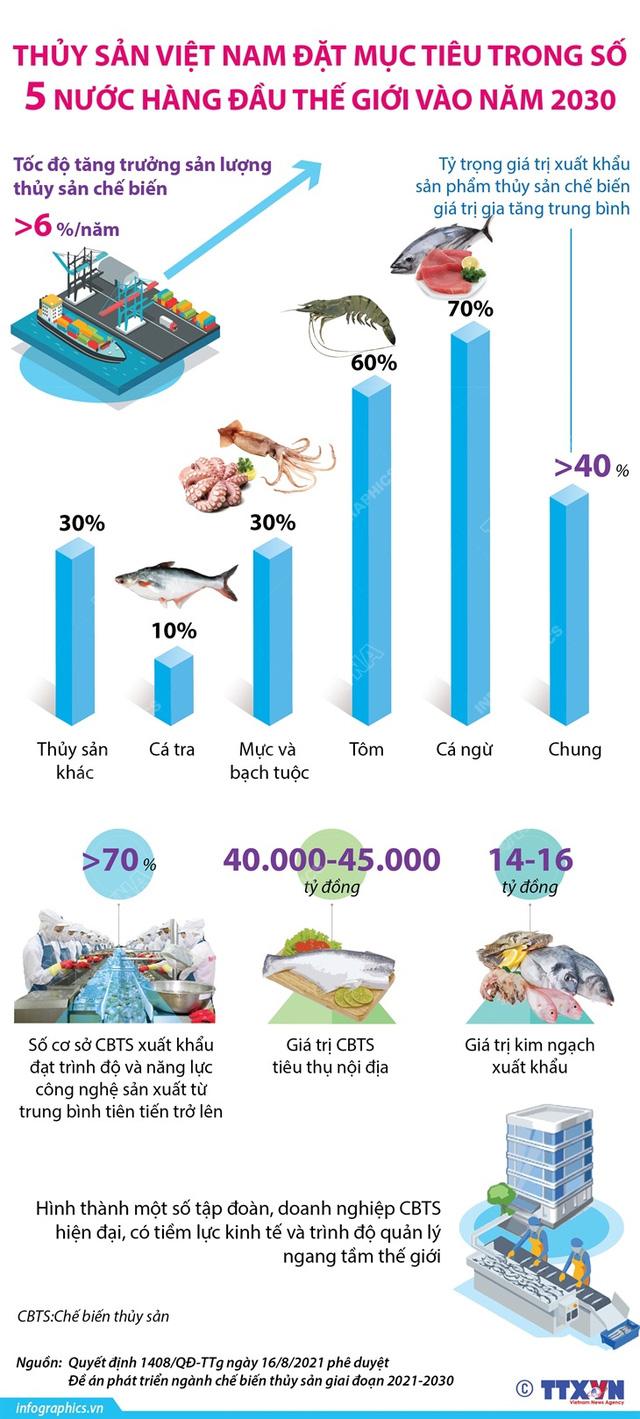 thủy sản việt nam 2030