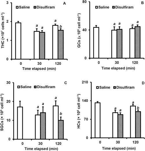 miễn dịch tôm, Enzyme Dopamine Beta-hydroxylase với tôm, miễn dịch trên tôm