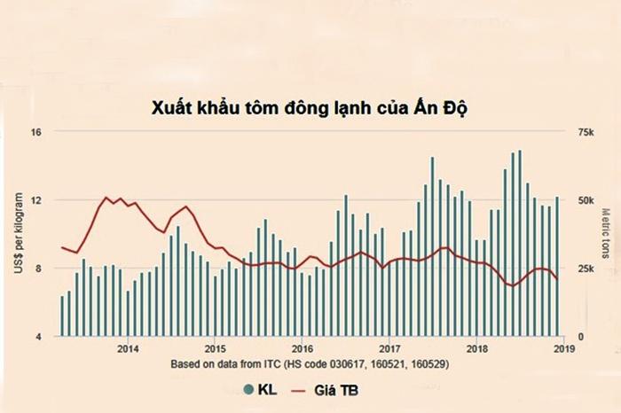 Ấn Độ: Khối lượng xuất khẩu tôm năm 2018 đạt kỷ lục