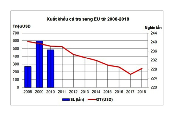 Xuất khẩu cá tra, basa Việt Nam sang EU tăng 31,5%