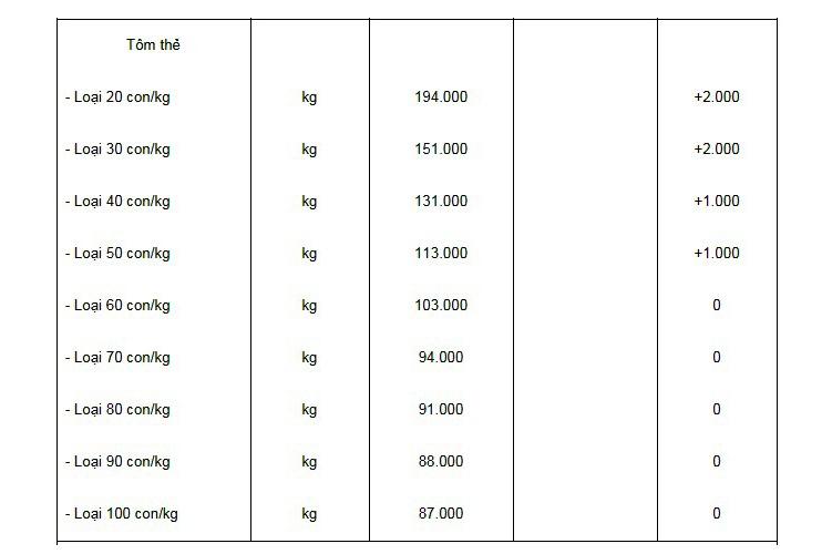 Giá tôm thẻ tại Sóc Trăng, Trà Vinh tăng nhẹ