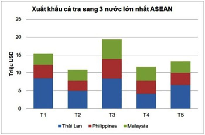 Cá tra Việt Nam tiếp tục tăng xuất khẩu sang ASEAN