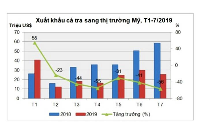 Xuất khẩu cá tra sang thị trường Mỹ sẽ tiếp tục giảm