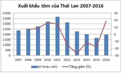 tình hình xuất nhập khẩu tôm của Thái Lan