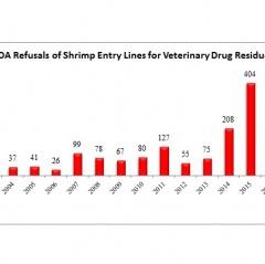 FDA tiếp tục từ chối 12 lô hàng Trung Quốc do dư lượng BVTV