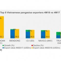 Vĩnh Hoàn xuất khẩu hơn 130 triệu USD, tăng 40% trong 5 tháng