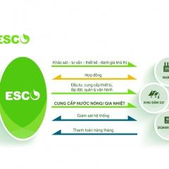 ESCO: Tiết kiệm điện trong nuôi trồng thủy sản