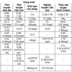 TP. Hồ Chí Minh: Thông tin quan trắc môi trường nuôi thủy sản tháng 8 năm 2018