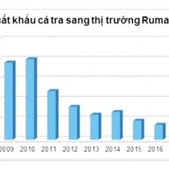 Xuất hiện thông tin sai lệch về cá tra Việt Nam tại Rumani