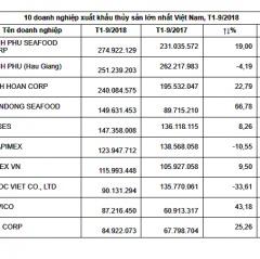 10 doanh nghiệp xuất khẩu thủy sản dẫn đầu năm 2018