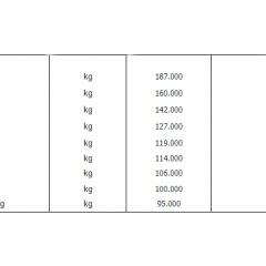 Giá tôm cỡ lớn ở ĐBSCL tăng mạnh