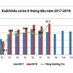 Xuất khẩu cá tra sang Mỹ và EU chuyển biến tích cực
