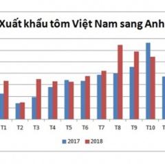 Anh: Nhu cầu nhập khẩu tôm từ Việt Nam vẫn ổn định