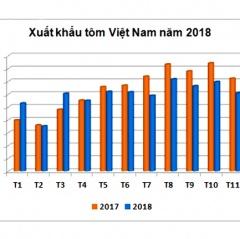 Xuất khẩu tôm Việt Nam 2018 chưa như mong đợi