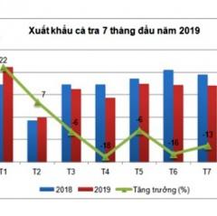Tháng 7/2019, xuất khẩu cá tra tiếp tục giảm 12,7%