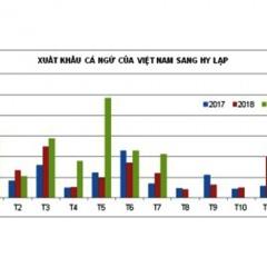 Hy Lạp tăng nhập khẩu cá ngừ từ Việt Nam