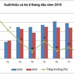 Từ nay tới cuối năm, xuất khẩu cá tra sẽ tiếp tục giảm