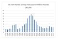 Nuôi tôm ở Mỹ sụt giảm về sản lượng và những khó khăn